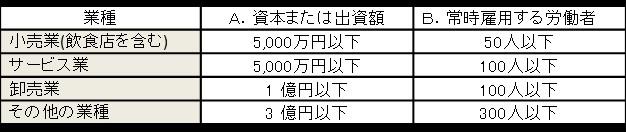 厚生労働省 働き方改革推進支援助成金
