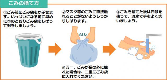 使用済みのマスクの正しい捨て方「ゴミ箱に入れ燃えるゴミで良い?」