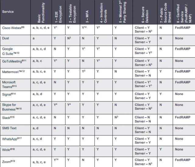 アメリカ国家安全保障局によるWeb会議システムセキュリティ評価